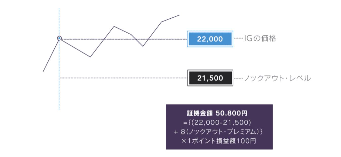 IG証券 ノックアウトオプション 特徴 評判