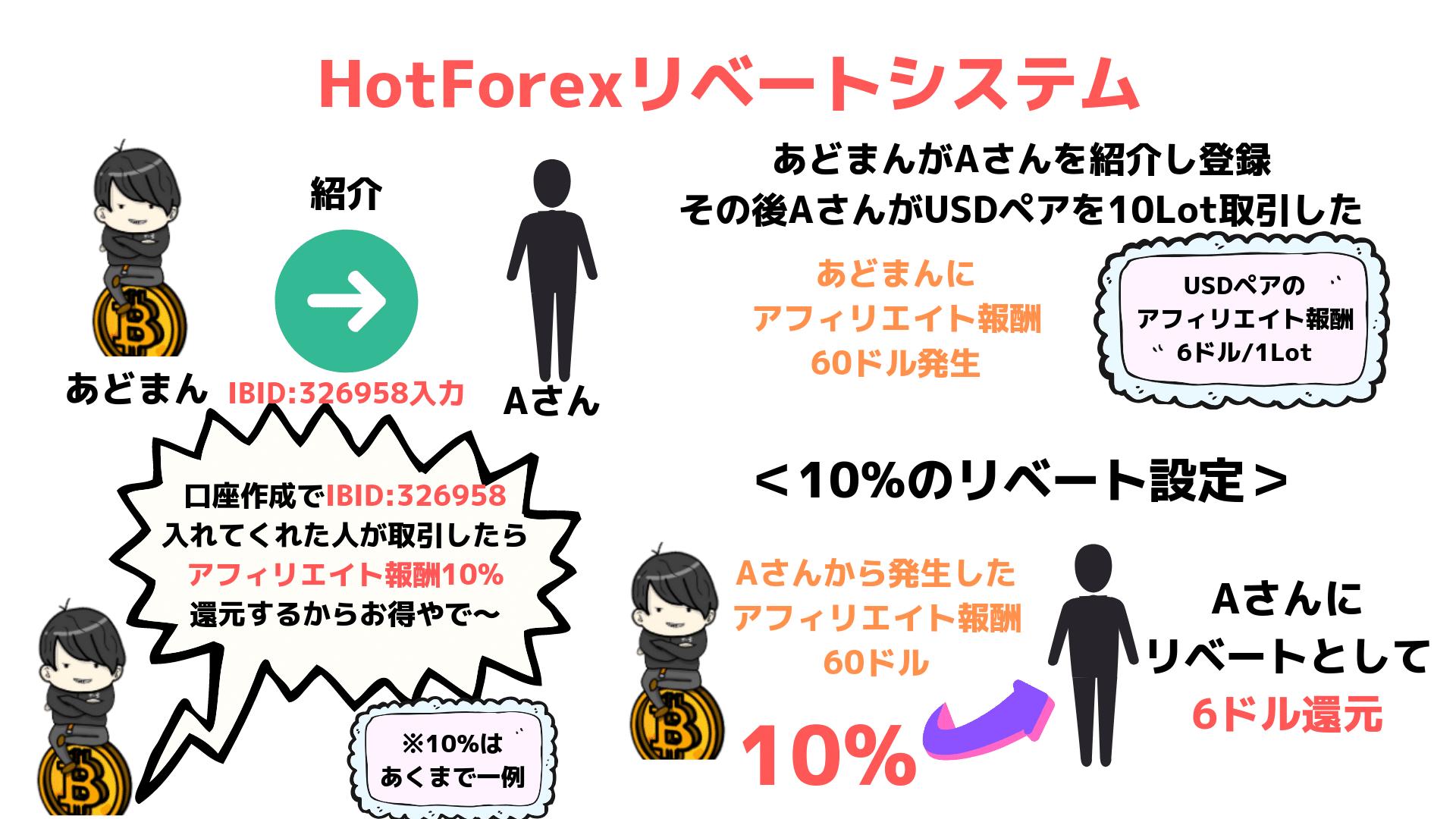 HotForex ホットフォレックス アフィリエイト IB